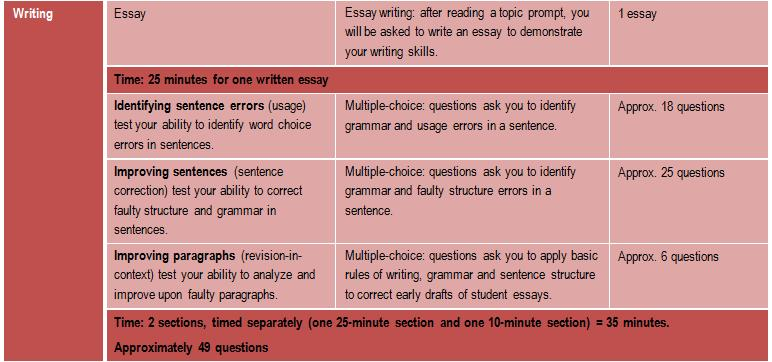 Sat writing scaled score with essay writing