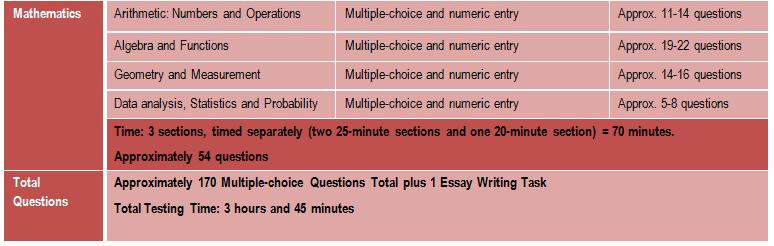 Sat writing score essay and multiple choice