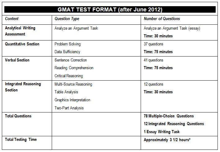 list of gmat essay questions